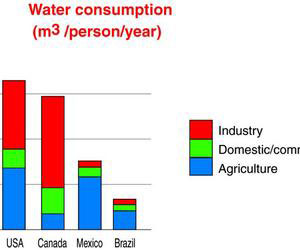 water consumption in Mexico