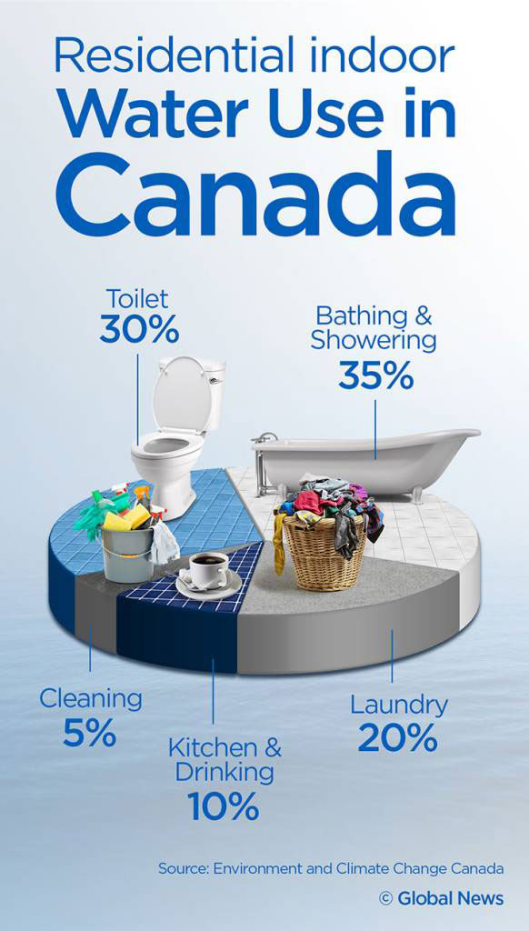 use of water in Canada
