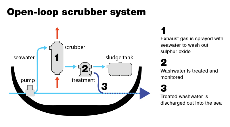 Example of an open-loop scrubber