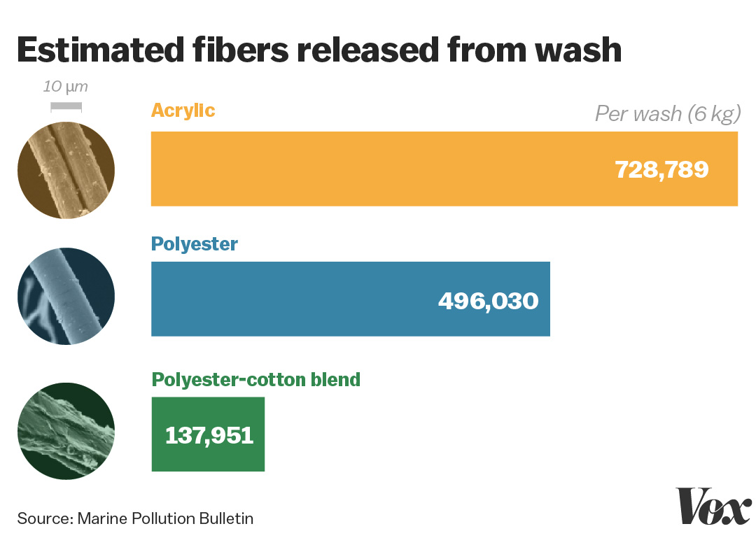estimated fibers released from wash